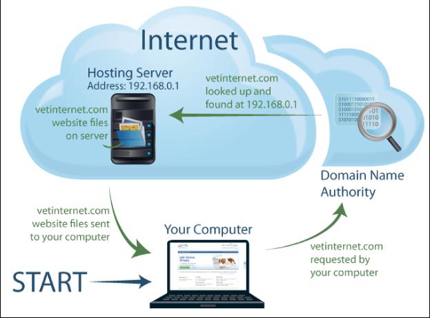 Direcciones-IP-y-dominios