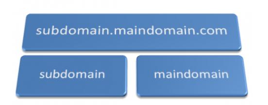 Bloques de un dominio